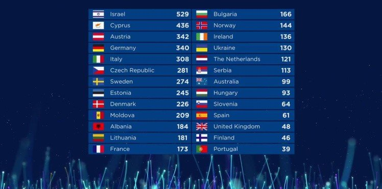 eurovision 2018 final results