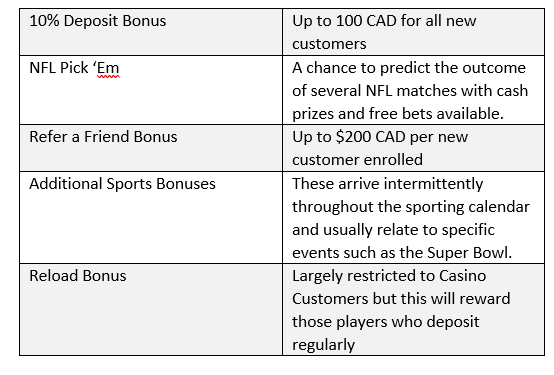 sports_interaction_promotions
