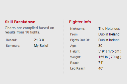 Conor McGregor Official UFC® Fighter Profile