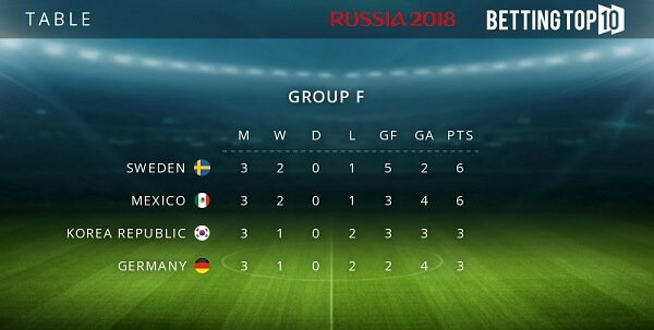 Group F results