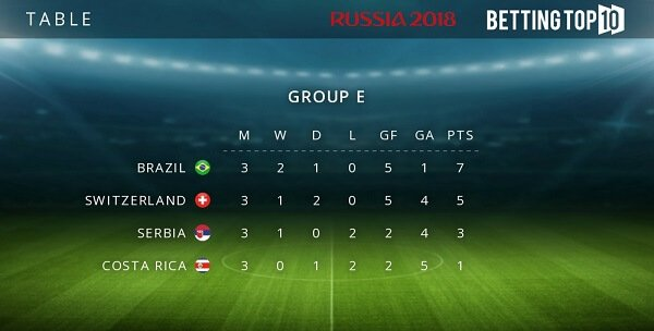 Group E results