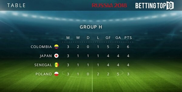 Group H results