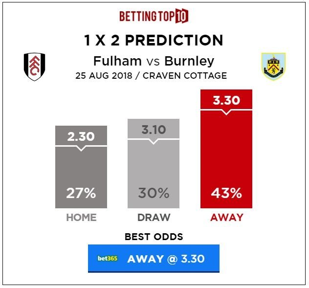 Premier League Fulham vs Burnley 1x2 Predictions