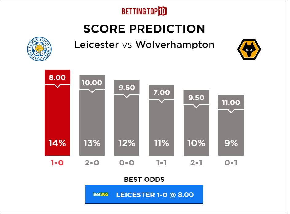 Premier League Leicester vs Wolves Score Predictions