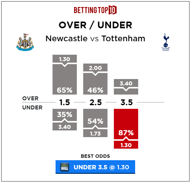 newcastle vs tottenham over under prediction