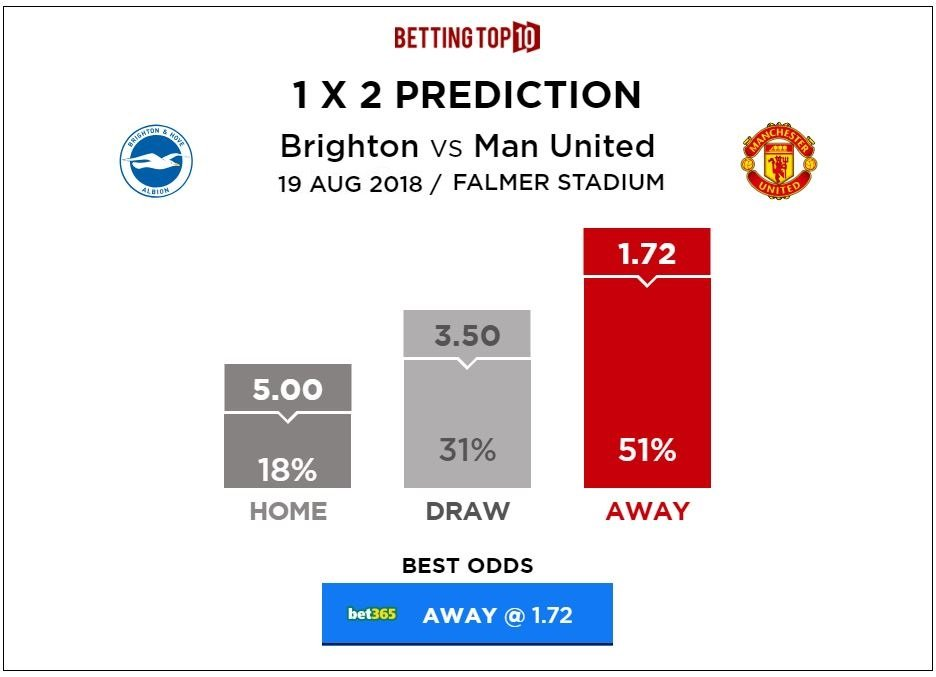 Premier League Brighton vs Man Utd 1x2 Predictions