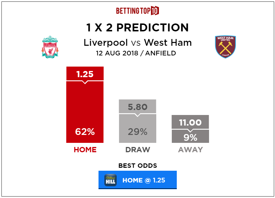 Premier League Liverpool vs West-Ham 1x2 Predictions