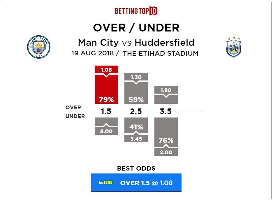 Premier League Man City vs Huddersfield Over Under Predictions